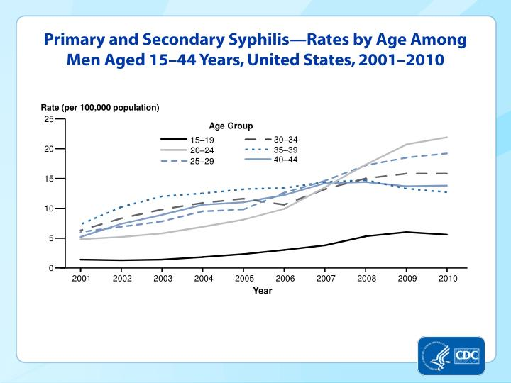 Primary and Secondary Syphilis—Rates by Age Among Men Aged 15–44 Years, United States, 2001–2010