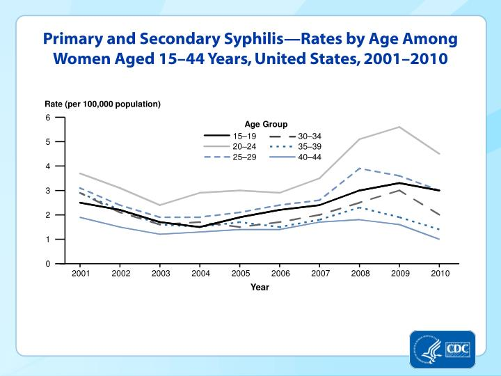 Primary and Secondary Syphilis—Rates by Age Among Women Aged 15–44 Years, United States, 2001–2010