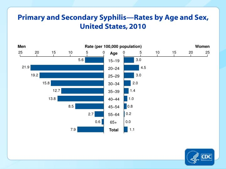 Primary and Secondary Syphilis—Rates by Age and Sex, United States, 2010