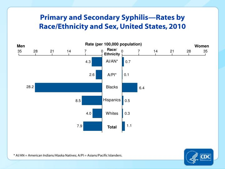 Primary and Secondary Syphilis—Rates by Race/Ethnicity and Sex, United States, 2010