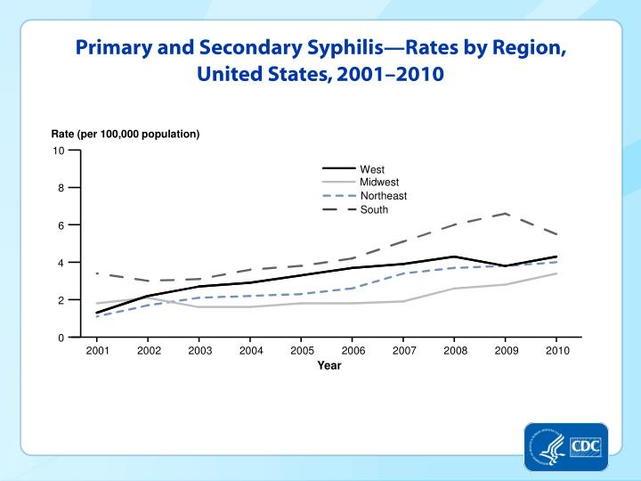 Primary and Secondary Syphilis—Rates by Region, United States, 2001–2010