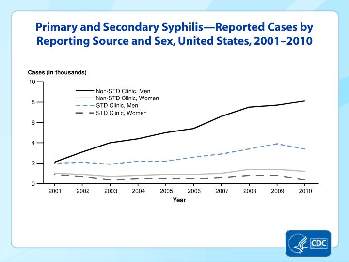 Primary and Secondary Syphilis—Reported Cases by Reporting Source and Sex, United States, 2001–2010