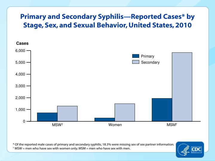 Primary and Secondary Syphilis—Reported Cases* by Stage, Sex, and Sexual Behavior, United States, 2010