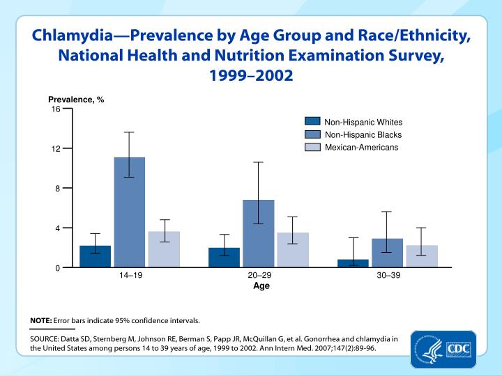 Chlamydia—Prevalence by Age Group and Race/Ethnicity, National Health and Nutrition Examination Survey,