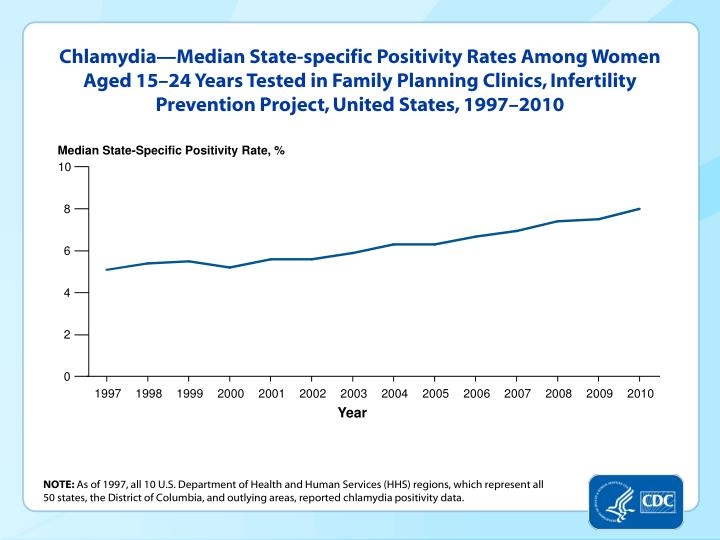 Chlamydia—Median State-specific Positivity Rates Among Women Aged 15–24 Years Tested in Family Planning Clinics, Infertility Prevention Project, United States, 1997–2010