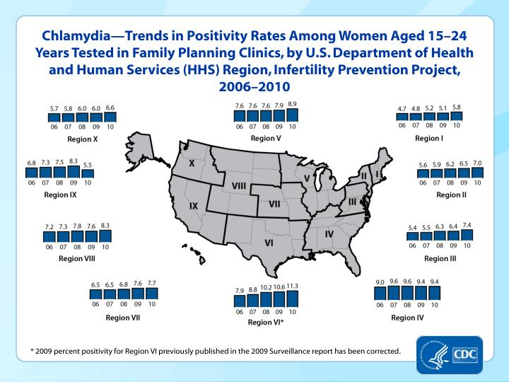 Chlamydia—Trends in Positivity Rates Among Women Aged 15–24 Years Tested in Family Planning Clinics, by U.S. Department of Health and Human Services (HHS) Region, Infertility Prevention Project, 2006–2010