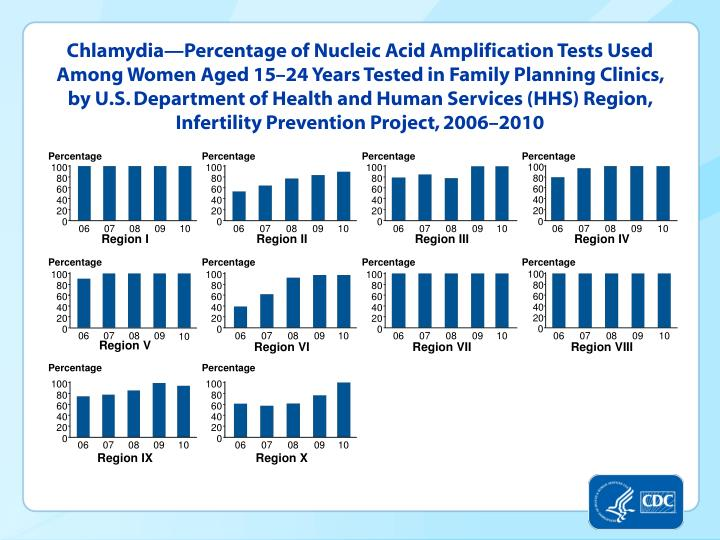 Chlamydia—Percentage of Nucleic Acid Amplification Tests Used Among Women Aged 15–24 Years Tested in Family Planning Clinics, by U.S. Department of Health and Human Services (HHS) Region, Infertility Prevention Project, 2006–2010