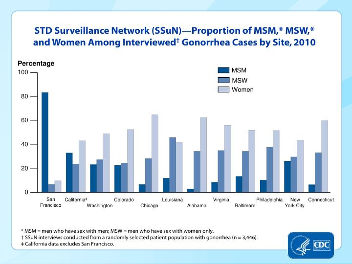 STD Surveillance Network (SSuN)—Proportion of MSM,* MSW,* and Women Among Interviewed