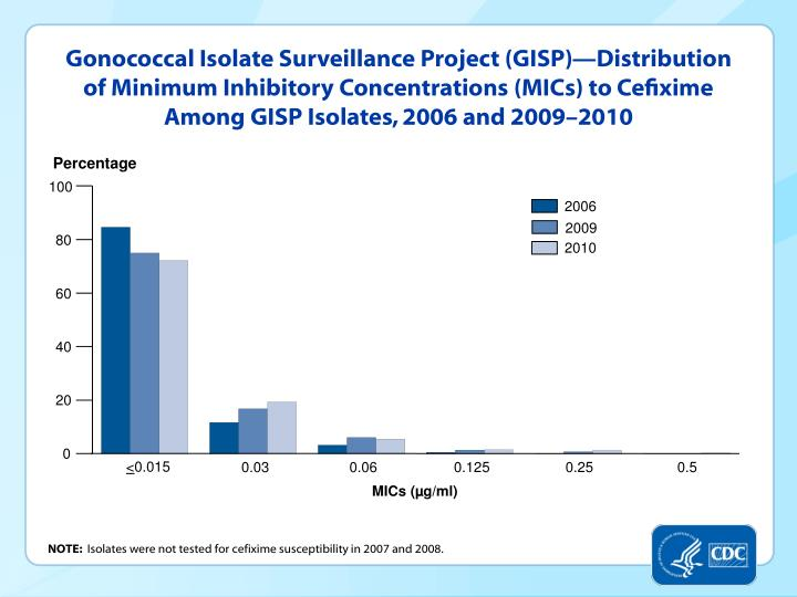 Gonococcal Isolate Surveillance Project (GISP)—Distribution of Minimum Inhibitory Concentrations (MICs) to Cefixime Among GISP Isolates, 2006 and 2009–2010