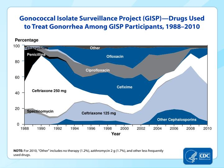 Gonococcal Isolate Surveillance Project (GISP)—Drugs Used to Treat Gonorrhea Among GISP Participants, 1988–2010