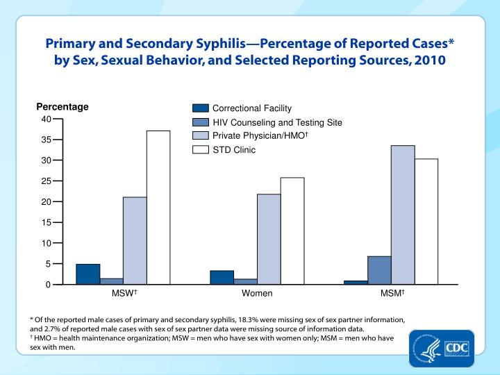 Primary and Secondary Syphilis—Percentage of Reported Cases* by Sex, Sexual Behavior, and Selected Reporting Sources, 2010
