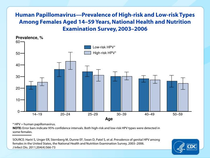 Human Papillomavirus—Prevalence of High-risk and Low-risk Types Among Females Aged 14–59 Years, National Health and Nutrition Examination Survey, 2003–2006