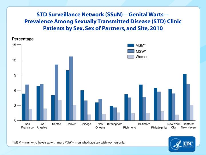 STD Surveillance Network (SSuN)—Genital Warts—Prevalence Among Sexually Transmitted Disease (STD) Clinic Patients by Sex, Sex of Partners, and Site, 2010