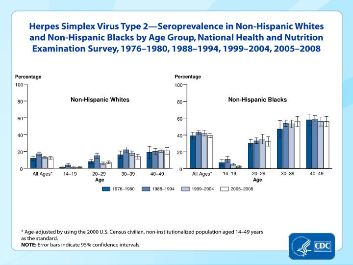 Herpes Simplex Virus Type 2—Seroprevalence in Non-Hispanic Whites and Non-Hispanic Blacks by Age Group, National Health and Nutrition Examination Survey, 1976–1980, 1988–1994, 1999–2004, 2005–2008