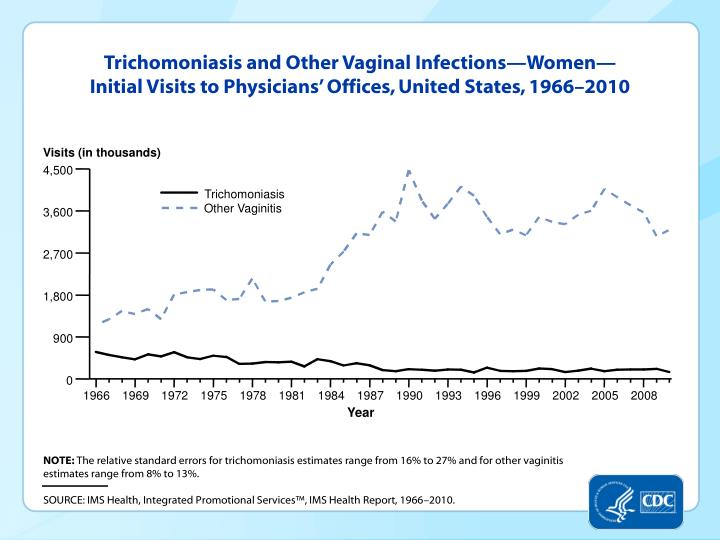 Trichomoniasis and Other Vaginal Infections—Women—Initial Visits to Physicians' Offices, United States, 1966–2010