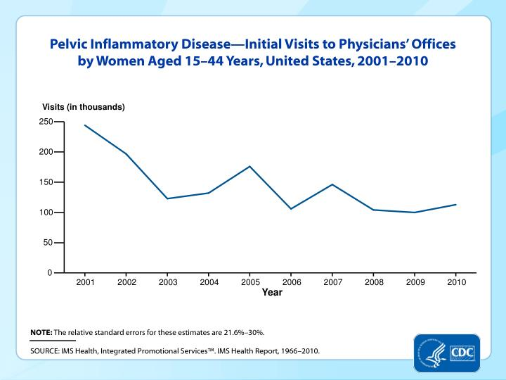 Pelvic Inflammatory Disease—Initial Visits to Physicians' Offices by Women Aged 15–44 Years, United States, 2001–2010