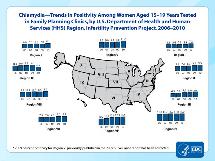Chlamydia—Trends in Positivity Among Women Aged 15–19 Years Tested in Family Planning Clinics, by U.S. Department of Health and Human Services (HHS) Region, Infertility Prevention Project, 2006–2010