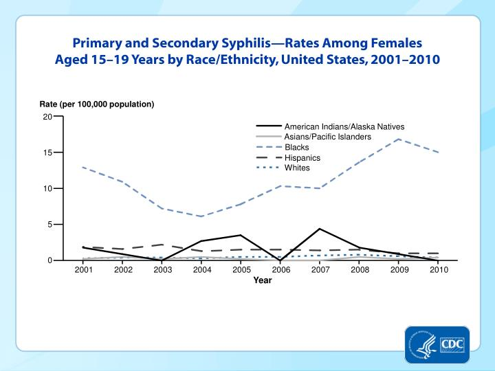 Primary and Secondary Syphilis—Rates Among Females