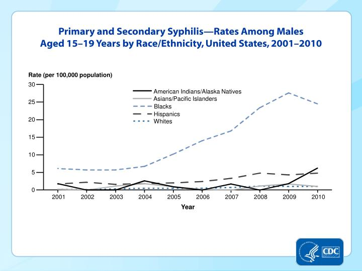 Primary and Secondary Syphilis—Rates Among Males