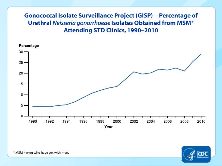 Gonococcal Isolate Surveillance Project (GISP)—Percentage of Urethral