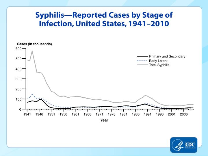 Syphilis—Reported Cases by Stage of Infection, United States, 1941–2010