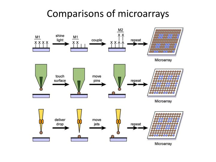 Comparisons of microarrays