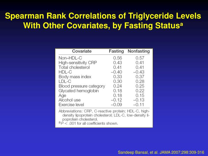 Spearman Rank Correlations of Triglyceride Levels With Other Covariates, by Fasting Status