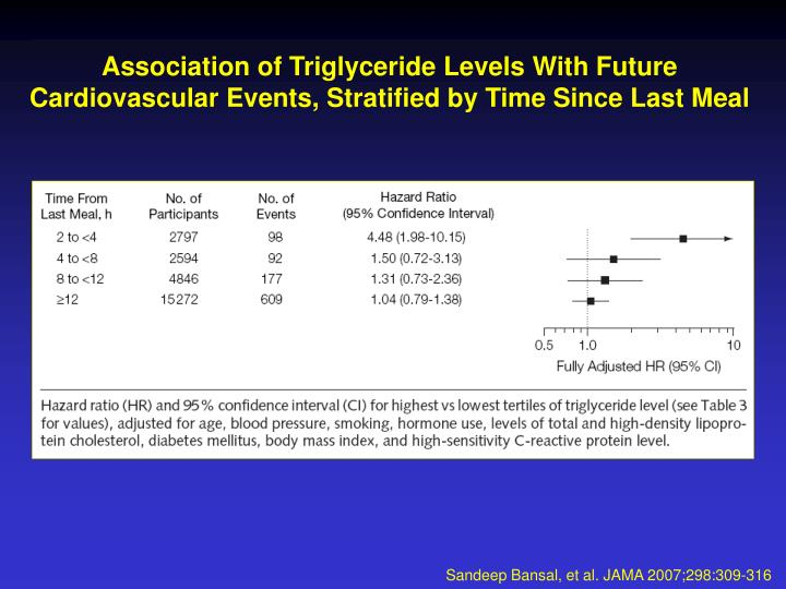 Association of Triglyceride Levels With Future Cardiovascular Events, Stratified by Time Since Last Meal
