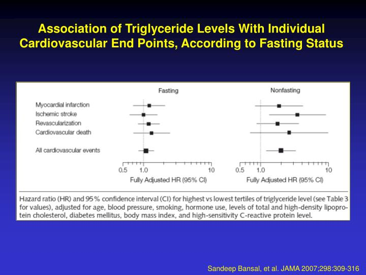 Association of Triglyceride Levels With Individual Cardiovascular End Points, According to Fasting Status