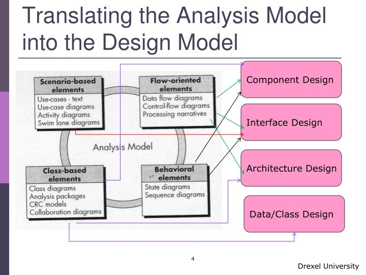 Translating the Analysis Model into the Design Model