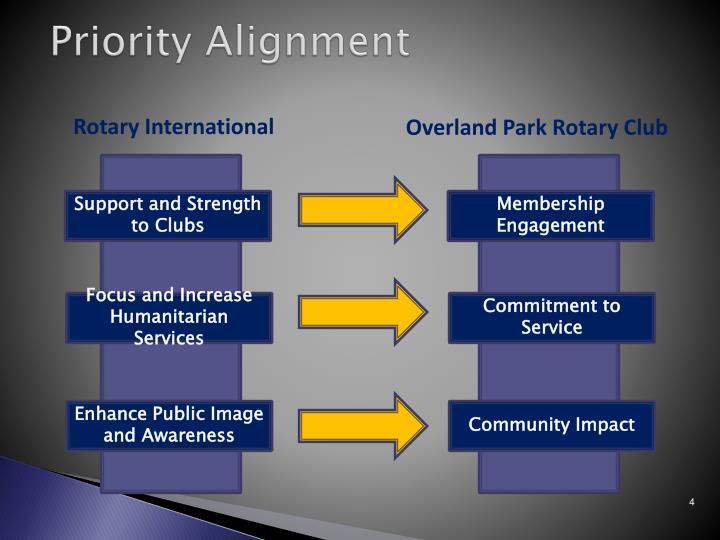 Priority Alignment