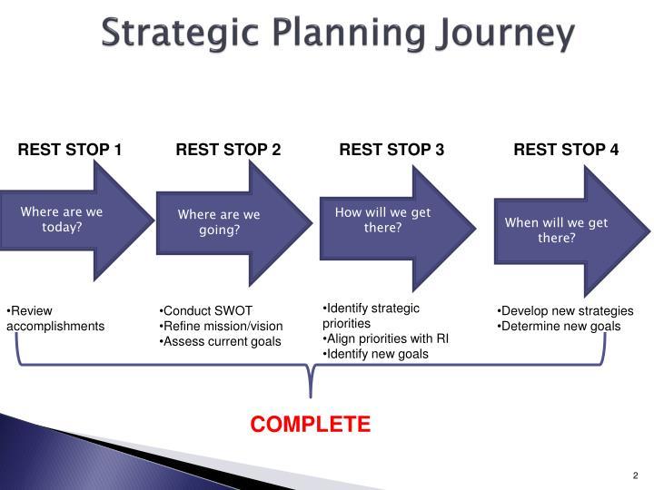 Strategic Planning Journey