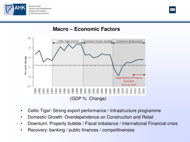 Celtic Tiger: Strong export performance / Infrastructure programme