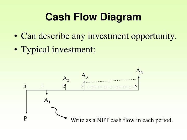 Cash Flow Diagram