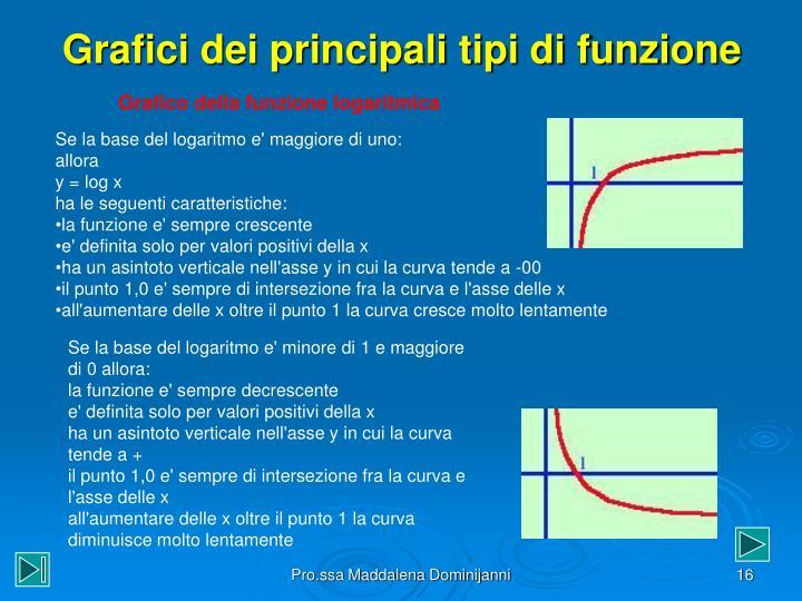 Grafici dei principali tipi di funzione