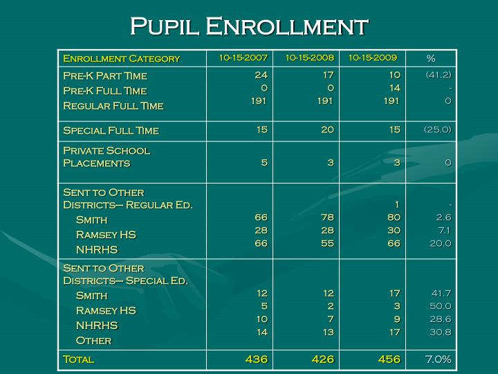 Pupil Enrollment