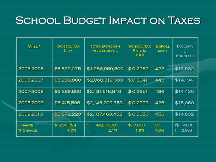 School Budget Impact on Taxes