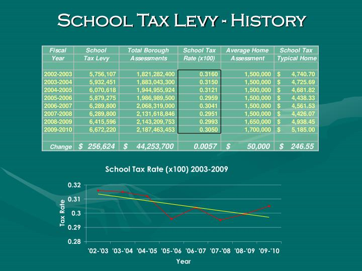 School Tax Levy - History