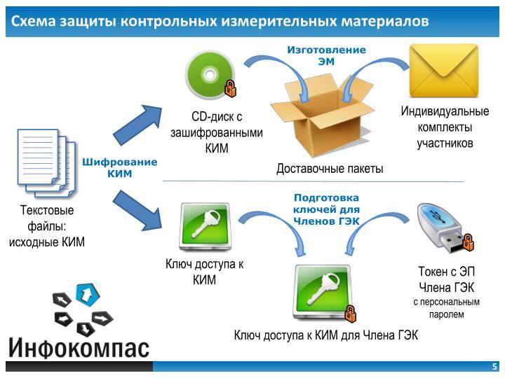 Схема защиты контрольных измерительных материалов