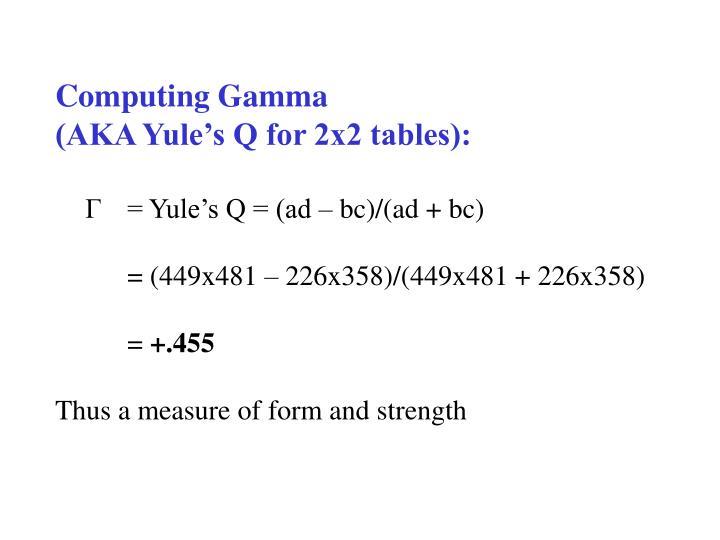 Computing Gamma