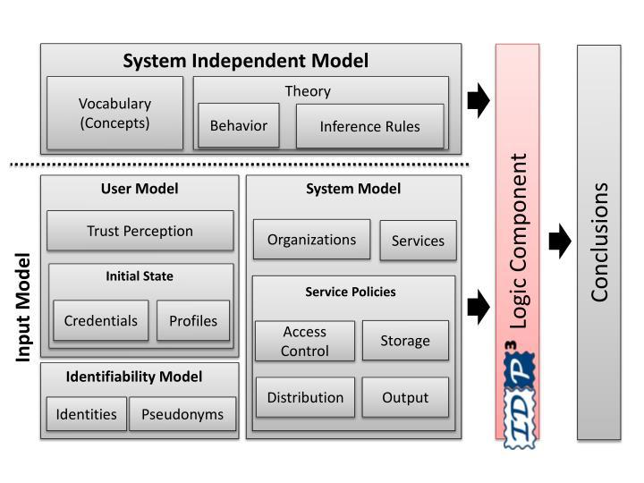 System Independent Model