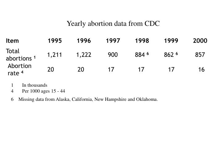 Yearly abortion data from CDC