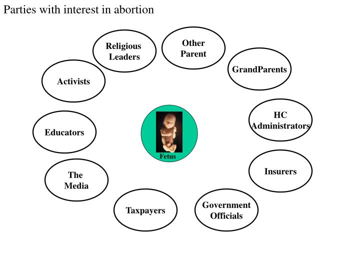 Parties with interest in abortion
