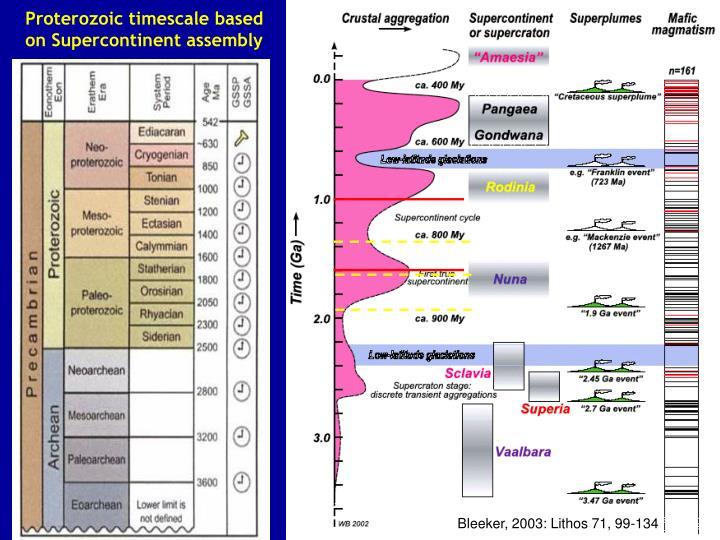 Proterozoic timescale based