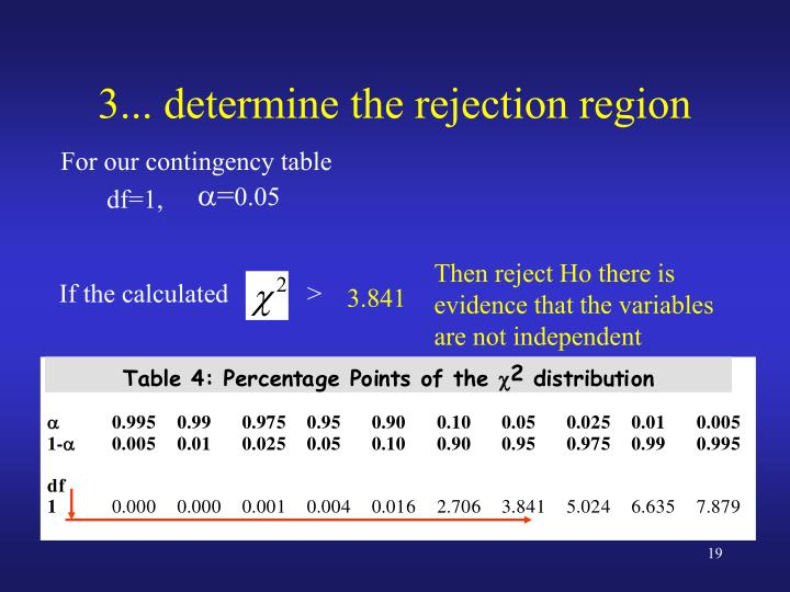 3... determine the rejection region