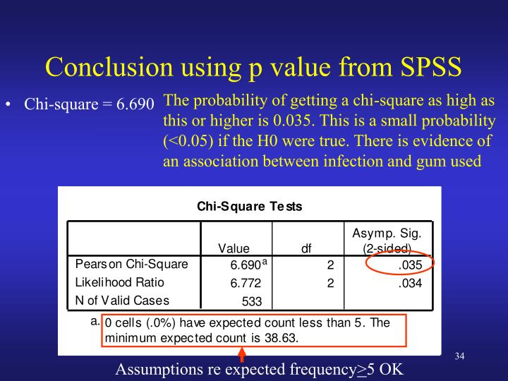 Conclusion using p value from SPSS
