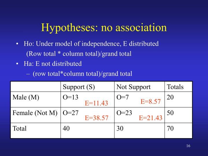Hypotheses: no association