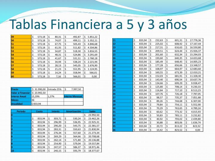 Tablas Financiera a 5 y 3 años