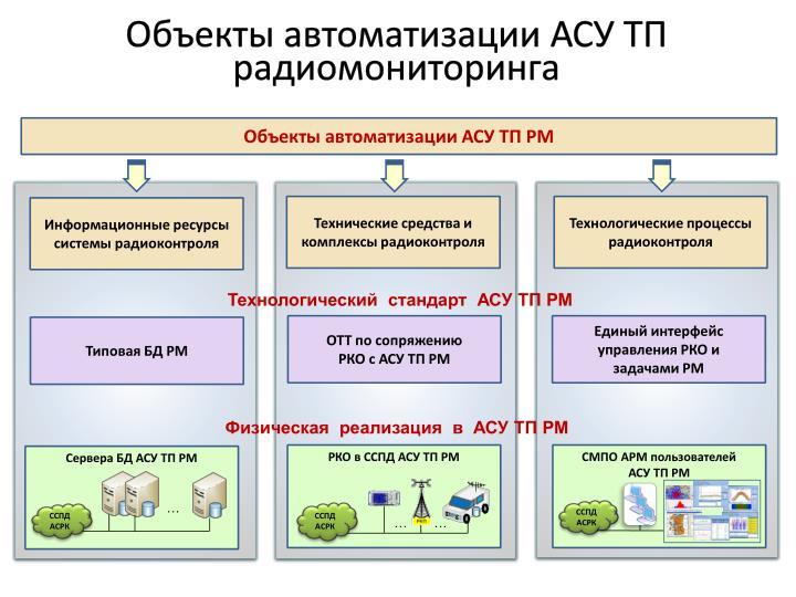 Объекты автоматизации АСУ ТП