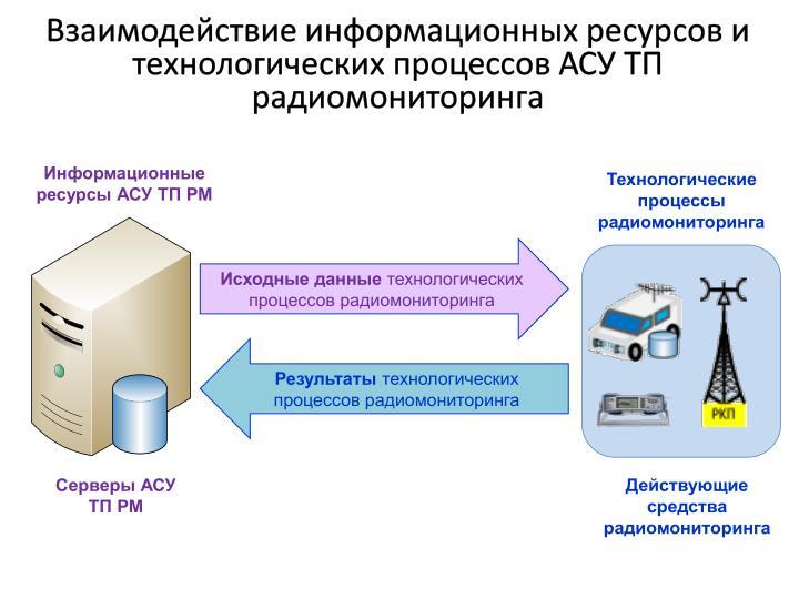 Взаимодействие информационных ресурсов и технологических процессов АСУ ТП